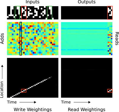 """In """"Inputs,"""" a sequence of items, each composed of three consecutive binary random vectors is propagated to the controller. The distinction between items is designated by delimiter symbols (row 7 in """"Inputs""""). After several items have been presented, a delimiter that designates a query is presented (row 8 in """"Inputs""""). A single query item is presented (green box), and the network target corresponds to the subsequent item in the sequence (red box). In """"Outputs,"""" we see that the network correctly produces the target item. The red boxes in the read and write weightings highlight the three locations where the target item was written and then read. The solution the network finds is to form a compressed representation (black box in """"Adds"""") of each item that it can store in a single location. For further analysis, see the main text."""