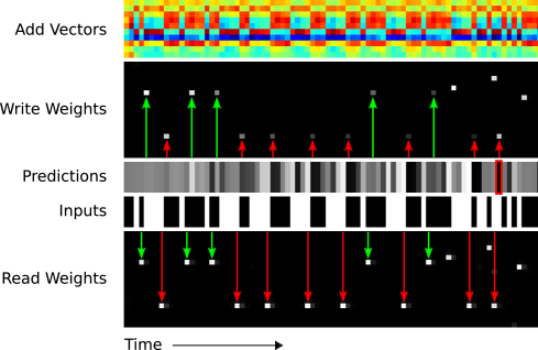 """The red and green arrows indicate point where the same context is repeatedly observed during the test sequence (""""00010"""" for the green arrows, """"01111"""" for the red arrows). At each such point the same location is accessed by the read head, and then, on the next time-step, accessed by the write head. We postulate that the network uses the writes to keep count of the fraction of ones and zeros following each context in the sequence so far. This is supported by the add vectors, which are clearly anti-correlated at places where the input is one or zero, suggesting a distributed """"counter."""" Note that the write weightings grow fainter as the same context is repeatedly seen; this may be because the memory records a ratio of ones to zeros, rather than absolute counts. The red box in the prediction sequence corresponds to the mistake at the first red arrow in"""
