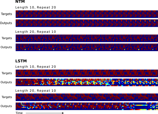 NTM generalises almost perfectly to longer sequences than seen during training. When the number of repeats is increased it is able to continue duplicating the input sequence fairly accurately; but it is unable to predict when the sequence will end, emitting the end marker after the end of every repetition beyond the eleventh. LSTM struggles with both increased length and number, rapidly diverging from the input sequence in both cases.