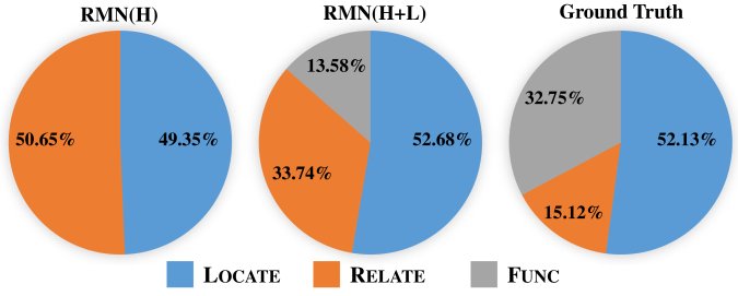 The proportion of each module occupied in RMN (H), RMN (H+L), and the Groud-Truth on test set of MSVD.