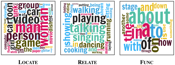 Word cloud visualizations of words generated by each module. We can find that the