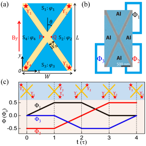 (a) X junction (XJ) schematic formed by epitaxial superconducting (S) regions (blue) covering a 2DEG (yellow). A crossed X channel with the angle of
