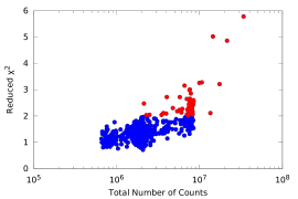 as a function of total counts for the fits to all the 554 PCU-2 spectra of the Crab. Data points in red (which correspond to long exposures and many counts) indicate low-quality fits with