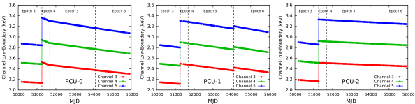 Variation of the energy of the lower boundary of channels 3, 4, and 5 during the 16-years of the