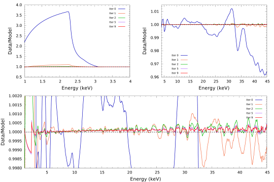 Top panels: Low-energy (left) and high-energy (right) spectral regions showing several ratio spectra obtained by combining 417 PCU-2 Crab spectra collected during Gain Epochs4–6. The parent ratio spectrum labeled iter 0 (blue curve) is identical to that shown in Figure