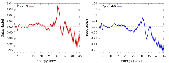 Our adopted PCU-2 correction curves, one for each of the two principal gain periods, computed using a high-resolution energy grid after 9 iterations (see Section