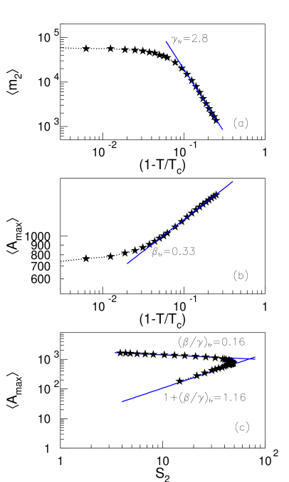 (color online) Extraction of critical exponents