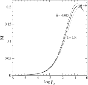 The mass of a neutron star as a function of its central density in an