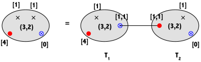 theory is represented by a sphere with four marked points, here we need to use three types of marked points besides the Young Tableaux data. This theory belongs to class