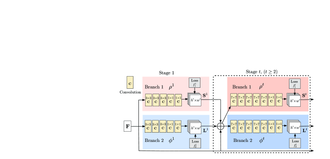 Architecture of the two-branch multi-stage CNN. Each stage in the first branch predicts confidence maps