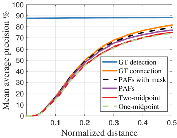 mAP curves over different PCKh threshold on MPII validation set. (a) mAP curves of self-comparison experiments. (b) mAP curves of PAFs across stages.