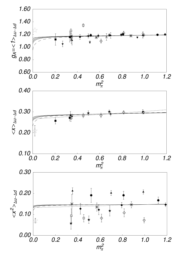 Lowest three nontrivial moments of the helicity isovector parton distribution. Curves shown are (dotted line) linear extrapolation, (dashed line) extrapolation using the polarised analog of Eq.(