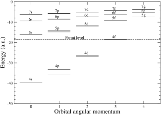 Energies of the occupied and vacant single-particle orbitals of W