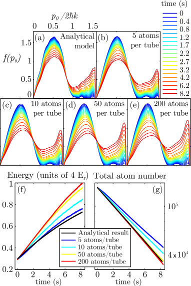Atom number dependence in the Monte-Carlo result. The result of the semi-analytical framework is compared to a Monte-Carlo approach in which only spontaneous emission processes and collisions are simulated. The evolution of the momentum distribution