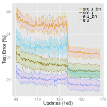 Pairwise comparisons of ELUs with ReLUs, SReLUs, and LReLUs with and without batch normalization (BN) on CIFAR-100. Panels are described as in Fig.