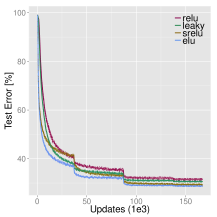 Comparison of ReLUs, LReLUs, and SReLUs on CIFAR-100. Panels (a-c) show the training loss, panels (d-f) the test classification error. The ribbon band show the mean and standard deviation for 10 runs along the curve. ELU networks achieved lowest test error and training loss.
