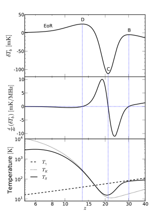An example global 21-cm spectrum (top), its derivative (middle), and corresponding thermal evolution (bottom) for a model in which reionization is driven by PopII stars, and the X-ray emissivity of the Universe is dominated by high-mass X-ray binaries.