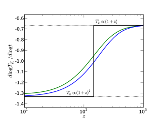 Cooling rate of the Universe under different assumptions. The black line is an approximate analytic solution