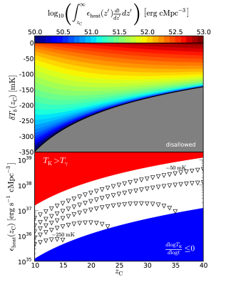 Constraints on the cumulative energy deposition as a function of the redshift and brightness temperature of turning point C. The gray region is disallowed because it requires cooling to be more rapid than Hubble (adiabatic) cooling.