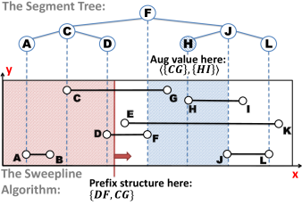 An illustration of all data structures introduced in this paper. The input data are shown in the middle rectangle. We show the corresponding tree structures on the top, and the sweepline algorithm on the bottom. We use caption letters (e.g.,