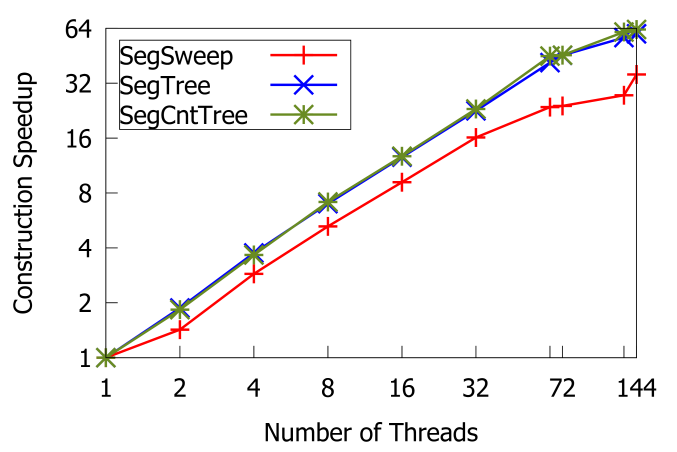 The sequential time and speedup of building various data structures for range queries and segment queries.