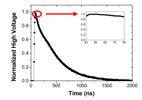 Trend of the high voltage signal as function of time. Inset: the trigger signal remain constant for almost
