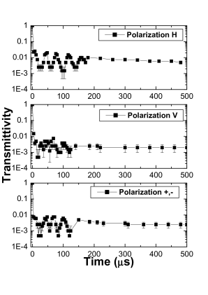 Transmittivity for an input state with polarization