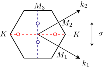 Brillouin zone of the honeycomb lattice. The red dashed line represents the high symmetric line which connects the