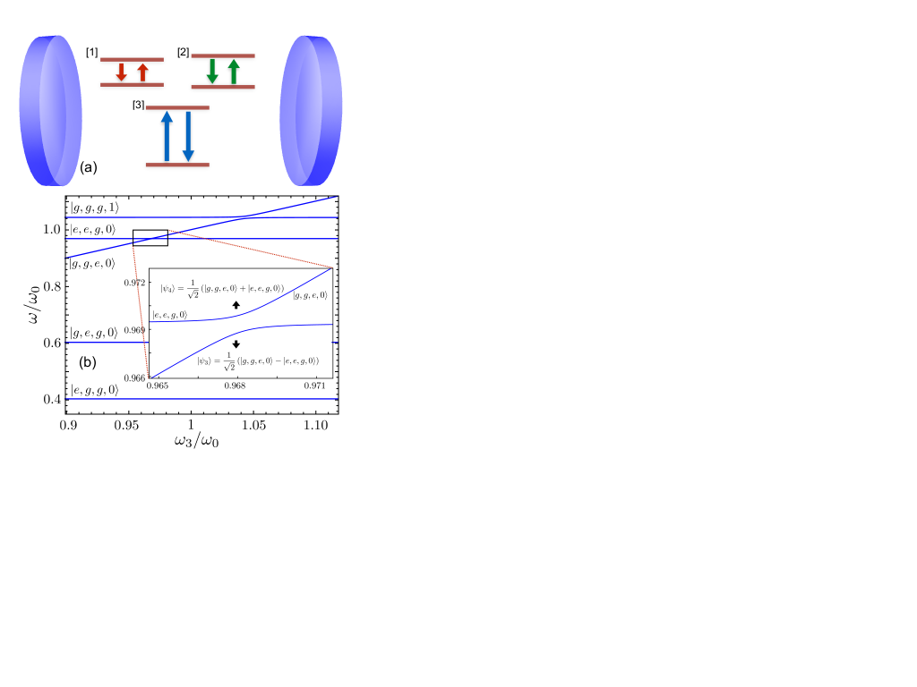 (a) Schematic representation of three nondegenerate qubits interacting with the electromagnetic field of a cavity. (b) Lowest-energy levels, indicated with