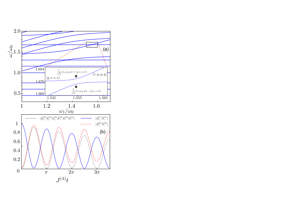 Type-II 4QM. (a) Lowest-energy levels of the system constituted by four qubits interacting with a cavity mode as a function of the normalized frequency of qubit 3, obtained by numerically diagonalizing the Hamiltonian in Eq.(