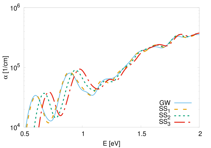 Comparison of absorption spectrum of the small configuration calculated in GW approximation (solid) and with different sets of scissors shift parameters (SS; dashed, dotted, and dash-dotted).
