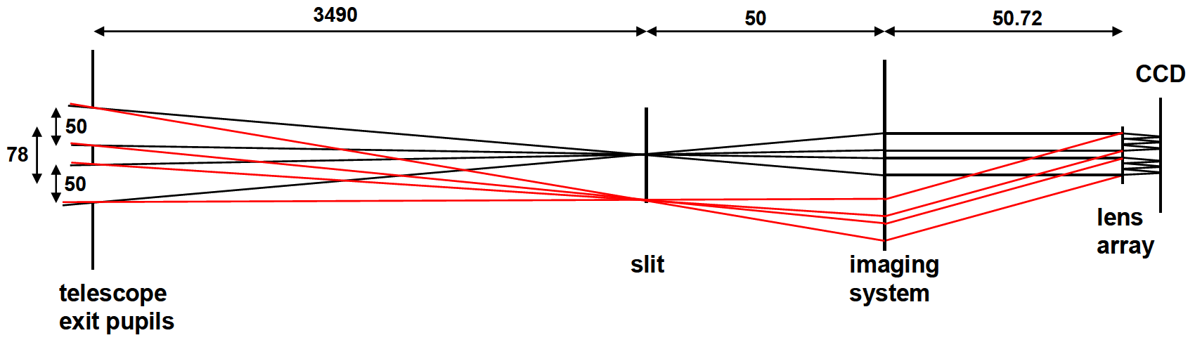 Gaia wavefront sensor. Top: schematic layout of the WFS. From left to right, the gaia exit pupils and WFS entrance slit, collimator, microlens array and focal plane can be seen. Middle: optical design layout. The second fold mirror (FM2) deflects the incoming light to a beamsplitter (BS), where the reference signal from the optical fibres can be injected. The first fold mirror (FM1) sends the light to the collimator M1, which produces an image of the output pupil at the location of the microlens array (MLA). Finally, the lenslet images are projected onto the same focal plane used for the Gaia astrometric field. Bottom: mechanical overview of the WFS. Courtesy TNO