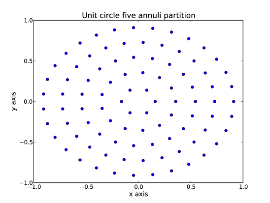 Circular pupil partition. Five annuli have been used. The centre of mass of the 94 annular sectors covering the unit circle is shown. They provide a quite homogeneous sampling. Rays outside the telescope exit pupil are not clipped in the wavefront reconstruction process. This is the default sampling scheme used in this work.