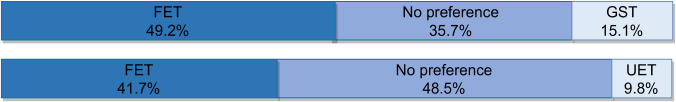 A/B preference test result for parallel transfer