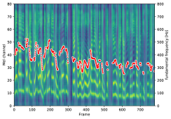 Mel spectrograms and F0 of synthetic samples with gradually changed emotion strength.