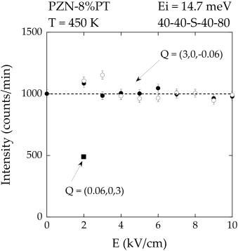 Plot of the diffuse scattering intensity measured in the tetragonal phase at (3,0,-0.06) at 450K as a function of increasing field strength applied along the [001] direction. The open and solid circles represent independent measurements. The solid square corresponds to the diffuse scattering intensity at 2kV/cm at (0.06,0,3) for comparison.