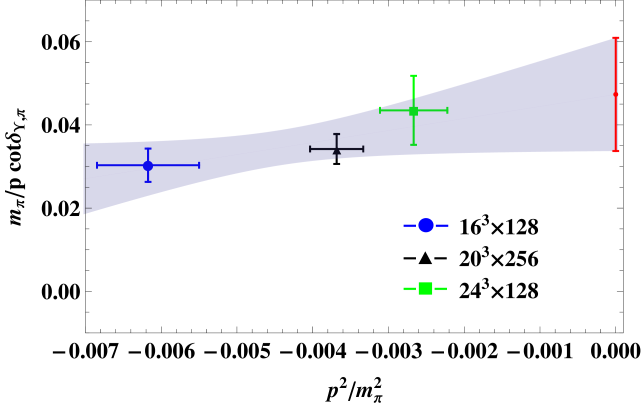 Extracted inverse phase shifts for