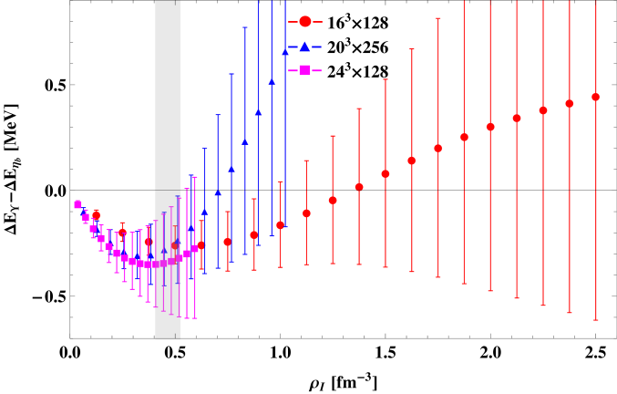 Isospin density dependence of the shift of the
