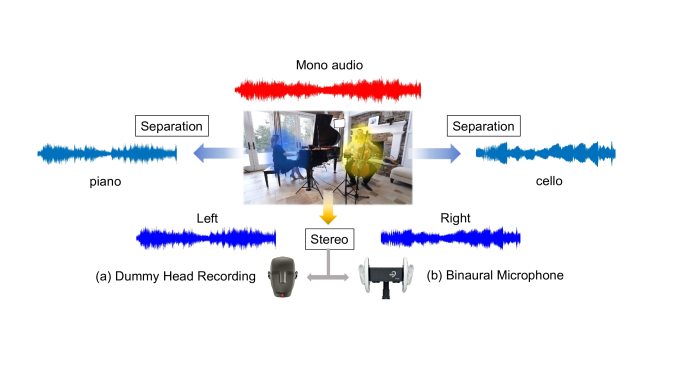 We propose to integrate audio source separation and stereophonic generation into one framework. Since both tasks build associations between audio sources and their corresponding visual objects in videos. Below is the equipment for recording stereo: (a) dummy head recording system, (b) Free Space XLR Binaural Microphone of 3Dio. The equipment is not only expensive but also not portable. This urges the need for leveraging mono data in stereophonic audio generation