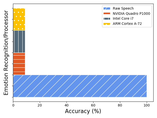 The emotion recognition accuracy of the raw and generated voices: similar performance accuracy by NVIDIA Quadro P1000, Intel Core i7, and ARM Cortex-A72 processor in hiding sensitive emotional patterns.