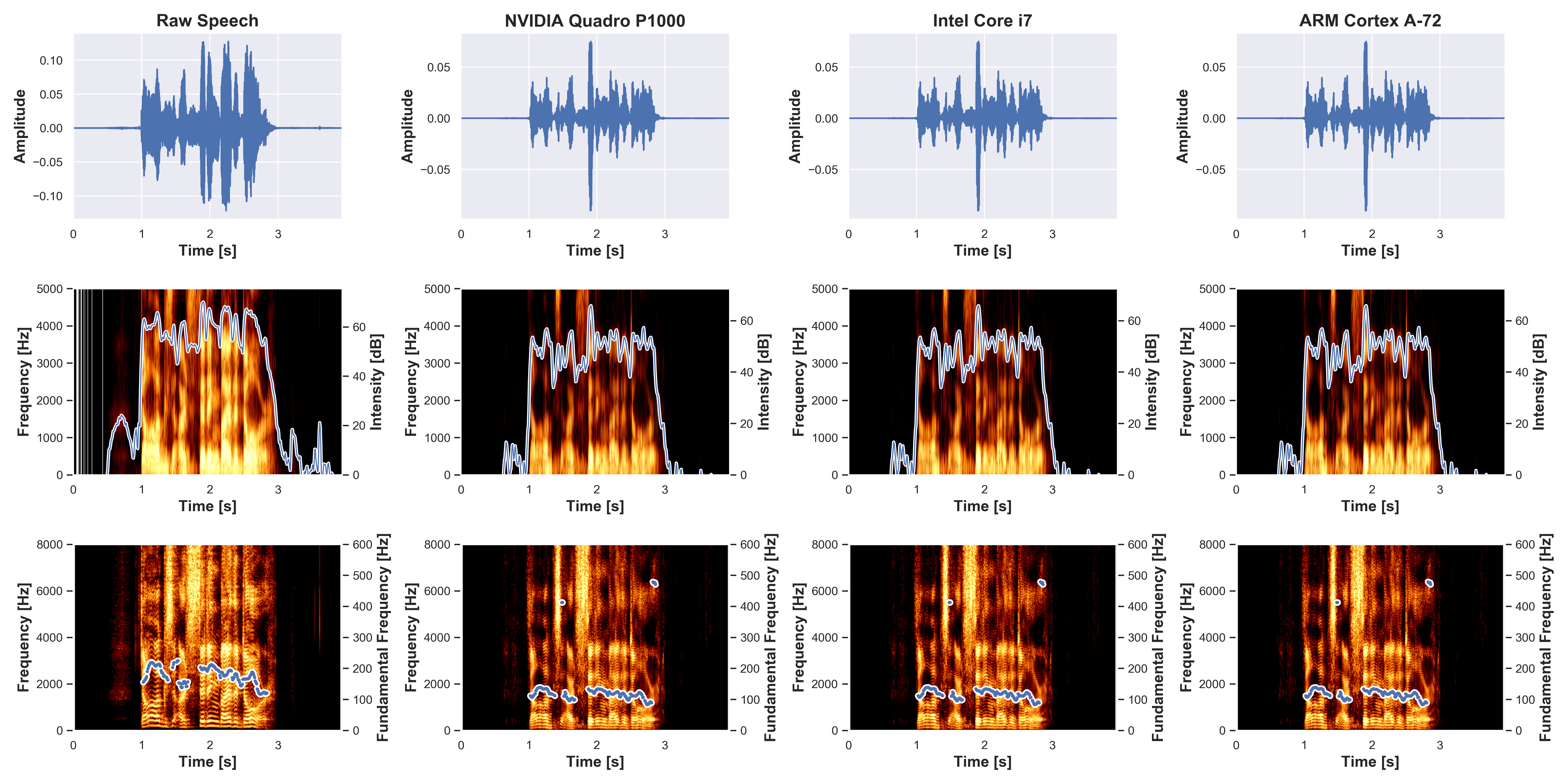 Spectrogram analysis of the raw (happy) and generated waveform (neutral) in term of (top)amplitude (the size of the oscillations of the vocal folds), (middle)intensity (acoustic intensity), and (bottom)fundamental frequency (vocal fold vibration property)