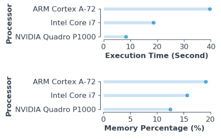 A comparison between the execution time and memory usage of running the model in NVIDIA Quadro P1000, Intel Core i7, and ARM Cortex-A72