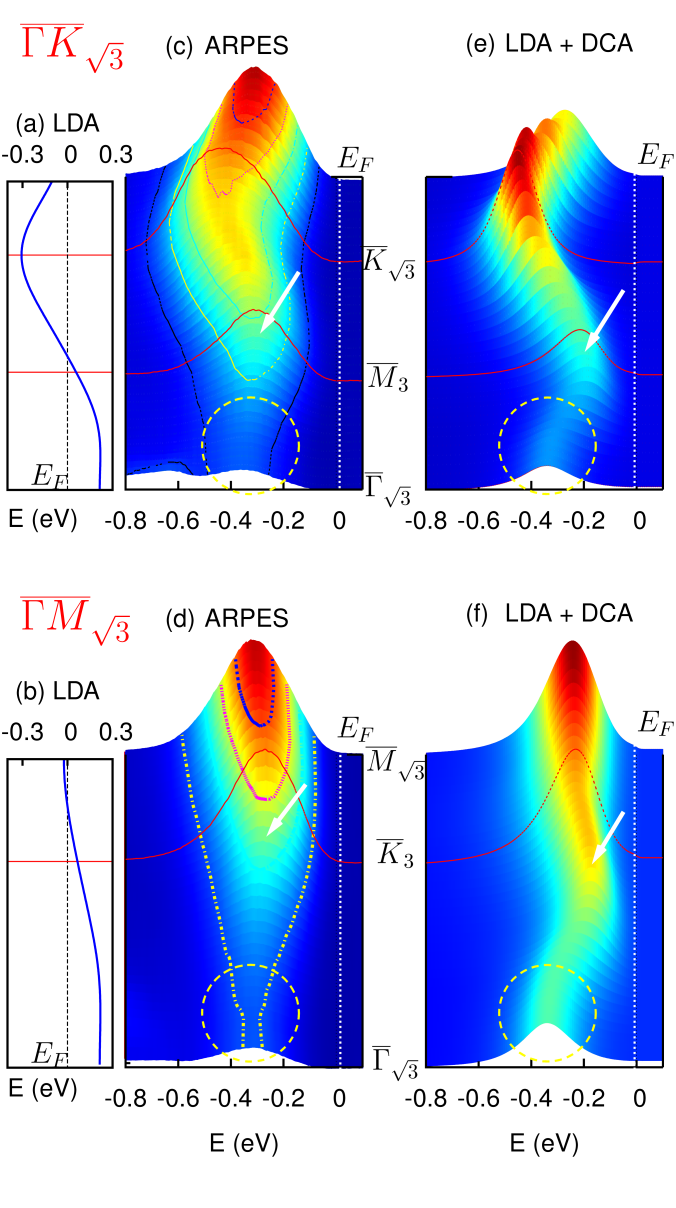 (a), (b) LDA-derived band structure along the two major high symmetry directions