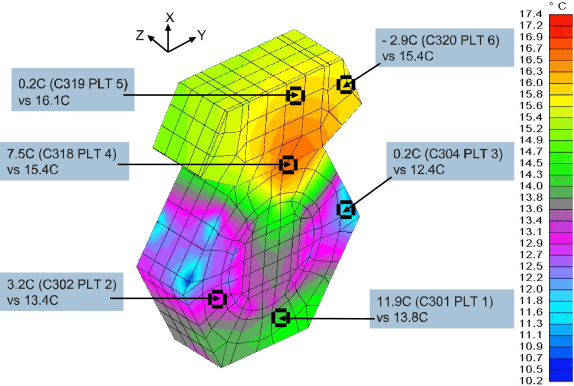 """A """"work-in-progress"""" temperature map of the outer surface of the Pioneer 10 spacecraft body, comparing temperatures calculated via a numerical finite element method vs. temperatures measured by platform temperature (PLT) sensors and telemetered. While agreement between calculated and telemetered temperatures is expected to improve as the model is being developed, discrepancies between these values illustrate the difficulties of creating a reliable temperature map using numerical methods."""