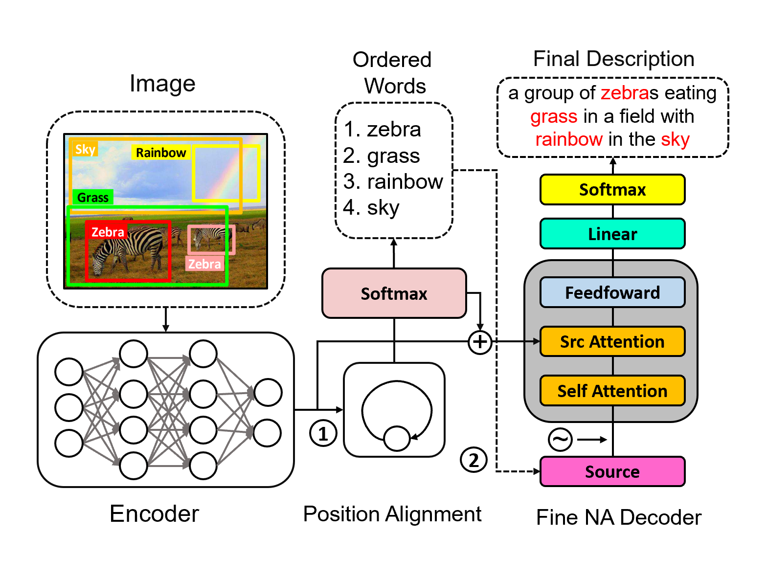 The framework of our proposed NA captioning model. ① Different from general NA decoding models, our model adds a position alignment module between the image encoder module and sentence decoder module to explicitly construct object and position information. ② For a general NA model, the decoder inputs are the copied of source information, but for our model, the decoder inputs are ordered words with image information.