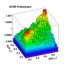 Preliminary azimuthal anisotropy measurements of