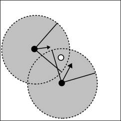 Merging of photon packets by gas particles. Left-hand panel: A gas particle (white disc) is receiving photon packets simultaneously from two transmitting gas particles (black discs). The emission direction associated with each photon packet is indicated by an arrow, whose length is given by the number of photons contained in the packet. The big grey discs indicate the neighbourhoods of the transmitting gas particles, the solid lines are the transmission cones (we assume
