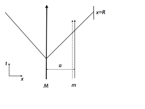 Shown is the derivation of Newton's force on