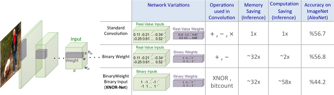 We propose two efficient variations of convolutional neural networks.