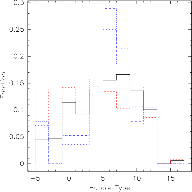 """(left) The Hubble type distribution of nearby galaxies in the RC3 catalog (black solid line), the galaxies with HRI coverage (red dashed line), the galaxies with a ULX (blue dot-dashed line) and the galaxies with a ULX after excluding galaxies with at least one """"net"""" ULX (i.e., after subtracting the expected number of background sources; blue dotted line). (right) The Hubble type histograms for galaxies with HRI coverage (red, solid error bars) and with a """"net"""" ULX (blue, dotted error bars) shown with errors computed using"""